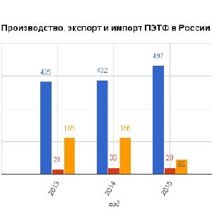 производство ПЭТ в России